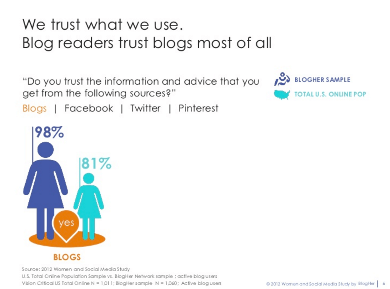 Brand Journalism - BlogHer
