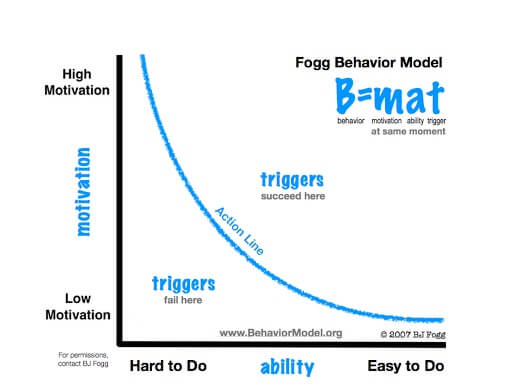 BJ Fogg Behavior Model - Triggers & Motivation