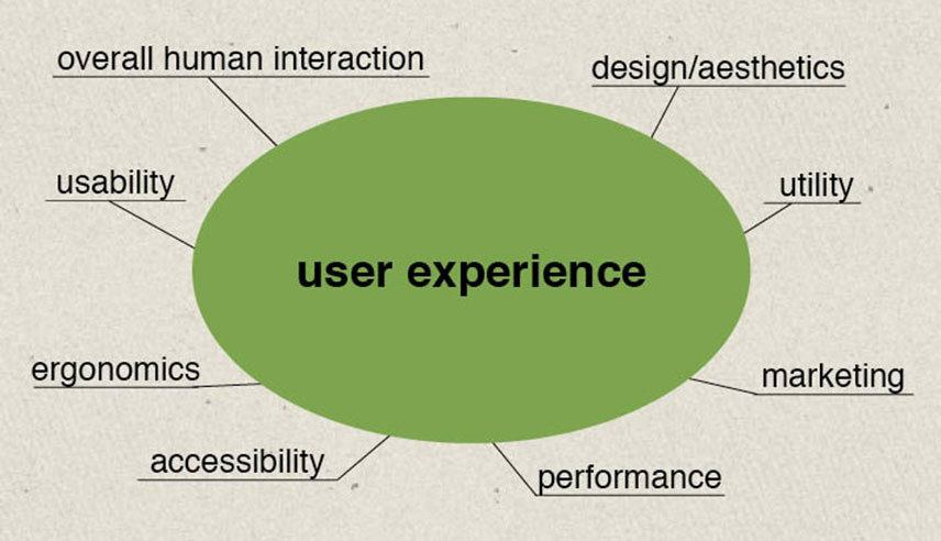 Why UX Matters - User Experience Circle