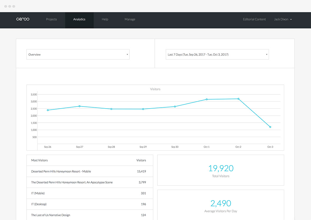 Analytics for Interactive Content